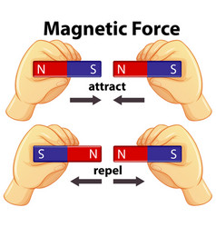 diagram showing magnetic force with attract and vector image