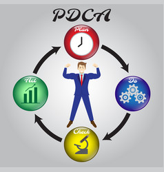 Businessman surrounded by pdca diagram handwritten vector