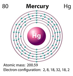 Diagram representation of the element mercury vector