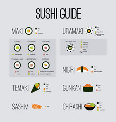 Basic guide japan sushi vector