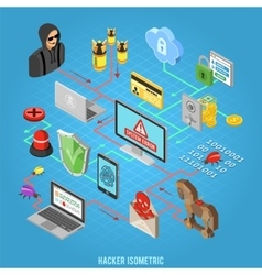 Internet Security isometric Concept vector