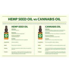 hemp seed oil vs cannabis oil horizontal vector image