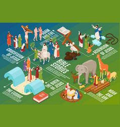 isometric bible stories flowchart vector image