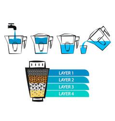 water filtration diagram vector image