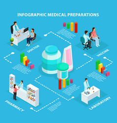 isometric healthcare infographic concept vector image vector image
