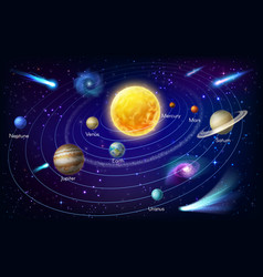 planets solar system and sun with orbits stars vector image