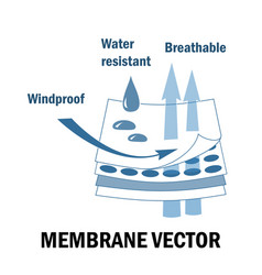 Membrane fabric sign vector