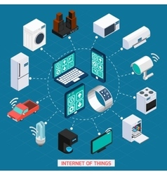 Iot concept isometric icons cycle composition vector