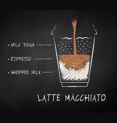 Latte macchiato coffee recipe vector