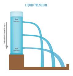 Liquid pressure increases with depth vector