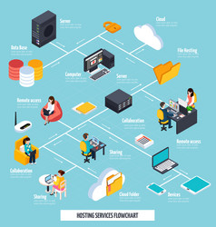 Hosting services and sharing flowchart vector