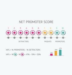 Net promoter score scale for internet marketing vector