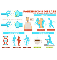Parkinson disease symptom risk factors and vector