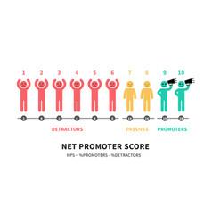 Formula for calculating nps net promoter score vector