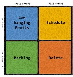 Software development priority matrix english text vector