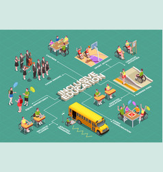 Inclusive education isometric flowchart vector