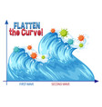 flatten curve with second wave graph vector image vector image