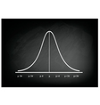 Normal Distribution Curve Chart on Chalkboard vector image vector image
