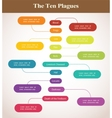 Timeline of the ten plagues Passover holiday vector image