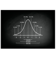 Normal Distribution Curve Diagram on Chalkboard vector image vector image