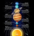 solar system planets in order from sun vector image vector image