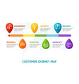 customers journey map line banner card with vector image