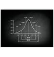 Normal Distribution Diagram on Black Chalkboard vector image vector image
