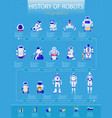 robots history infographics vector image