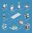 medicine future technology flowchart vector image vector image