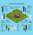 isometric voting infographic concept vector image