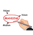 hand writing branding concept vector image vector image