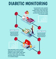 diabetic monitoring isometric background vector image vector image