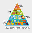 group of nutritive food infographic vector image vector image