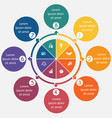 diagram 8 cyclic processes step step colorful vector image vector image