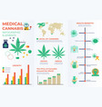 medical cannabis infographic elements vector image