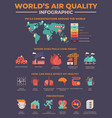 worlds air quality pollution infographic vector image