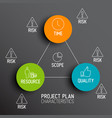 characteristics of project plans - diagram vector image vector image
