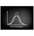 Positve and Negative Distribution Curve vector image vector image