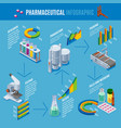 isometric pharmaceutical production infographics vector image vector image