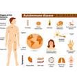Autoimmune disease infographic vector image