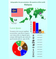 malaysia infographics for presentation all vector image