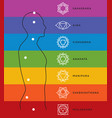 Chakra system of human body energy centers