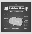 Pork cuts diagram Butcher shop background vector image