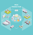 production delivering milk concept 3d isometric vector image