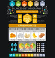 carbons diet infographic diagram poster water vector image