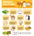 Arabic Culture Infographics vector image vector image