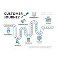 infographic template of customer journey vector image vector image