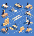 furniture production isometric colored flowchart vector image vector image