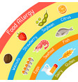 food allergy background with allergens and symbols vector image vector image