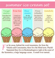 vintage ice cream poster design vector image